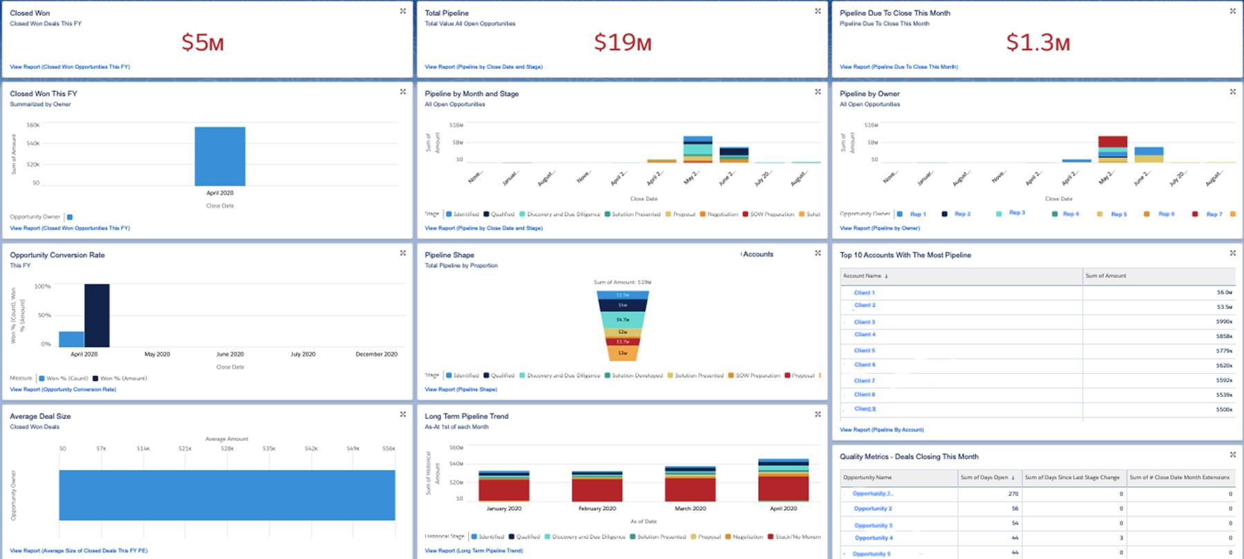 SFDC sales cloud