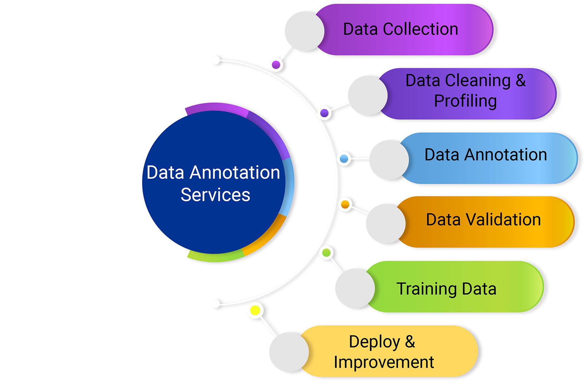data-annotation